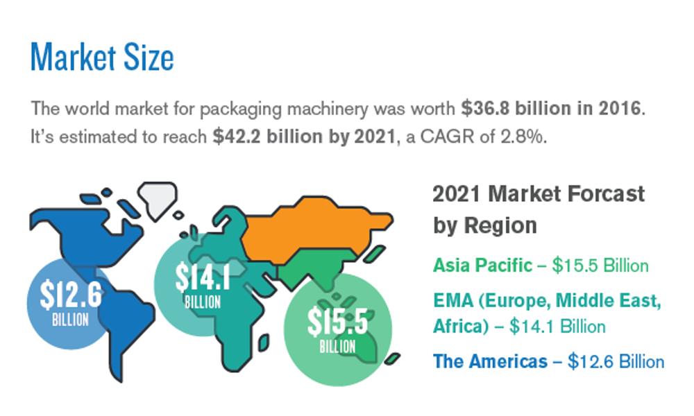 Packaging around the world